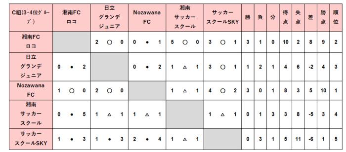 U12_2次C結果.PNG