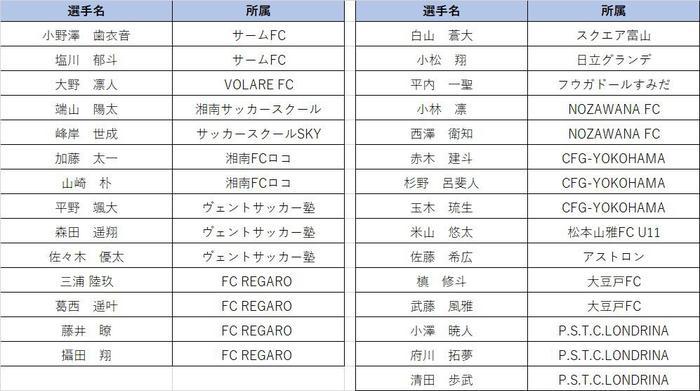 U12優秀選手リスト②.jpg