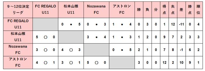 U12_順位決定9-12位結果.PNG