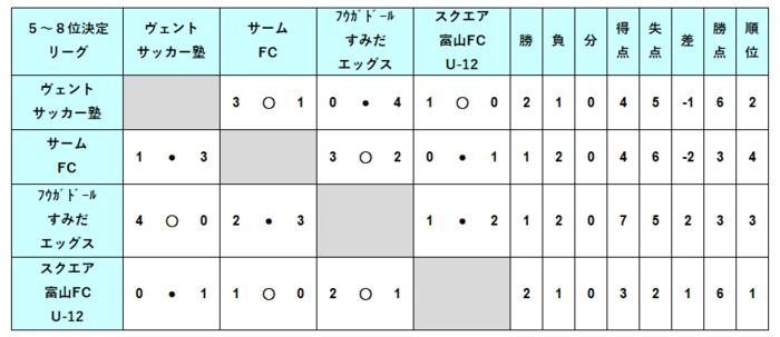 U12_順位決定5-8位結果.PNG