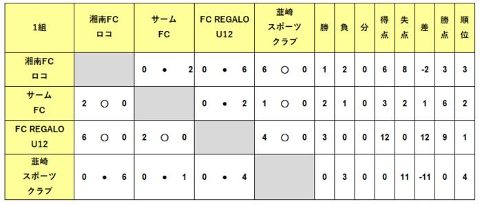 U12_1次1結果.PNG