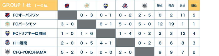 U12最終round結果①.jpg