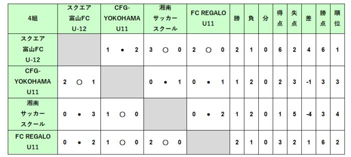 U12_1次4結果.PNG
