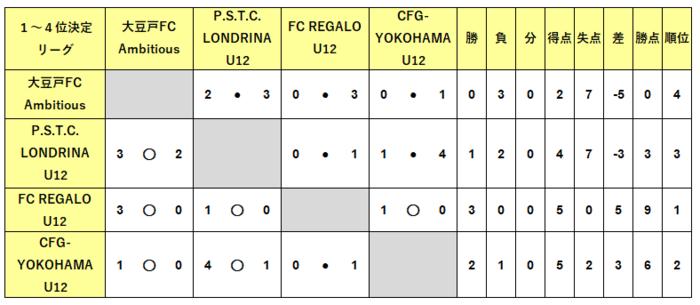 U12_順位決定1-4位結果.PNG