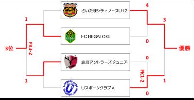 1-4位順位決定戦.png