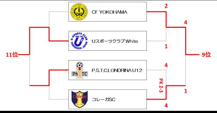 U12 9-12位.png