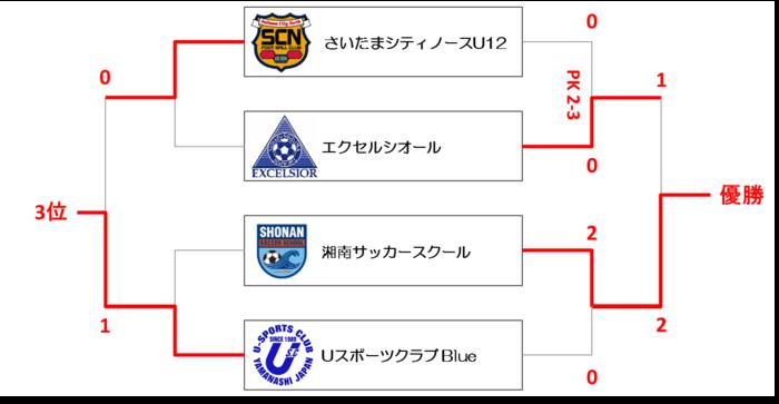 U12 1-4位.png