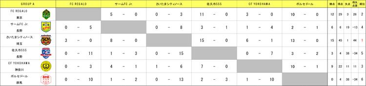 U10 GROUP A結果.png