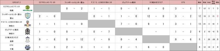 U10 GROUP C結果.png