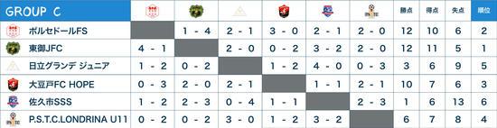 2次round結果GCf.jpg