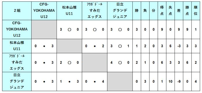 U12_1次2結果.PNG