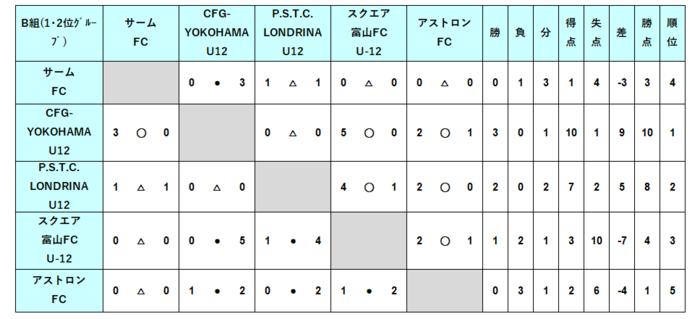 U12_2次B組結果.PNG