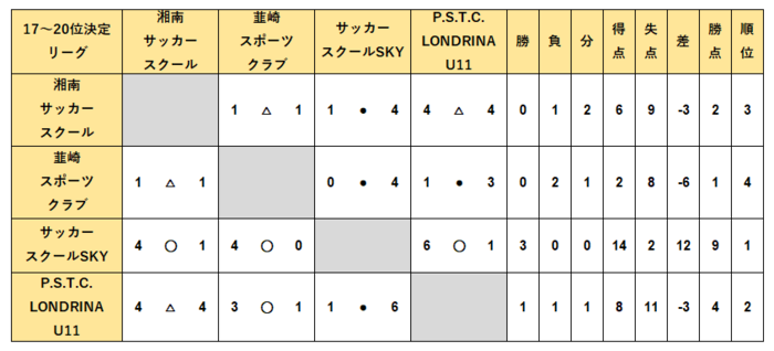 U12_順位決定17-20位結果.PNG