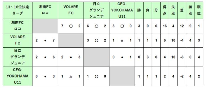 U12_順位決定13-16位結果.PNG