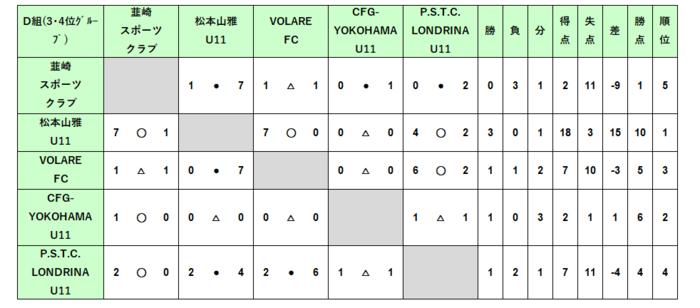 U12_2次D結果.PNG